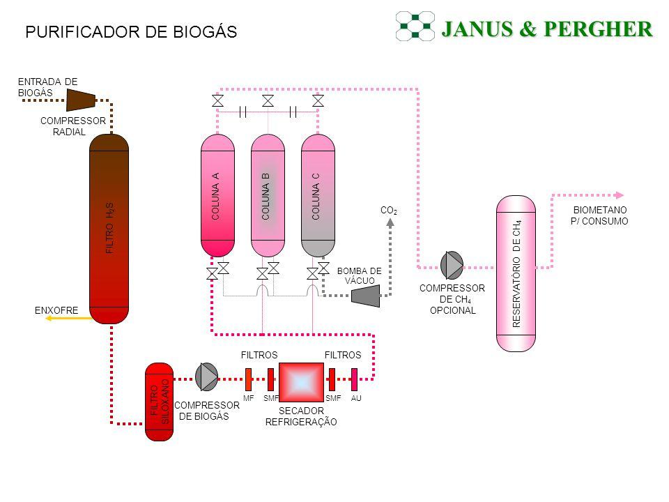 JANUS & PERGHER PURIFICADOR DE BIOGÁS ENTRADA DE BIOGÁS COMPRESSOR