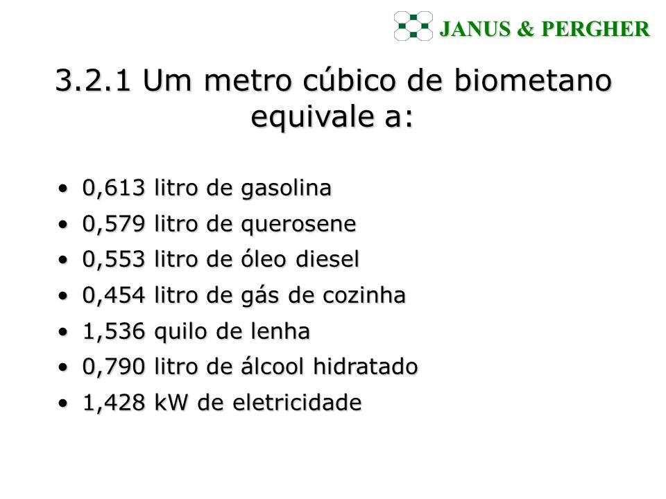 3.2.1 Um metro cúbico de biometano equivale a: