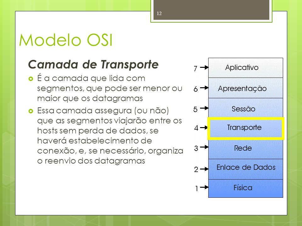Modelo OSI Camada de Transporte