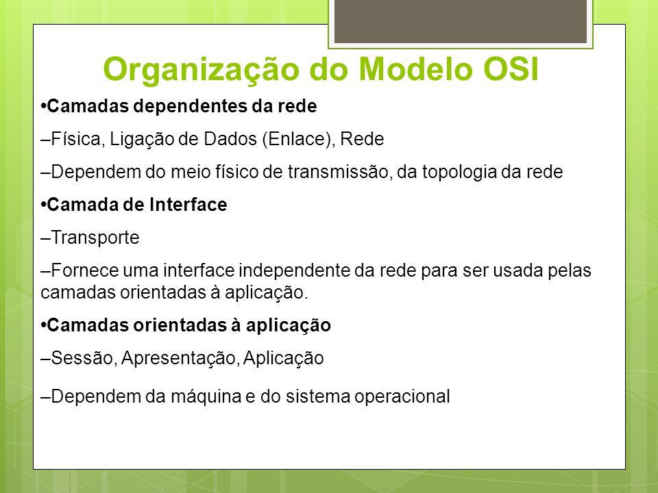 Organização do Modelo OSI