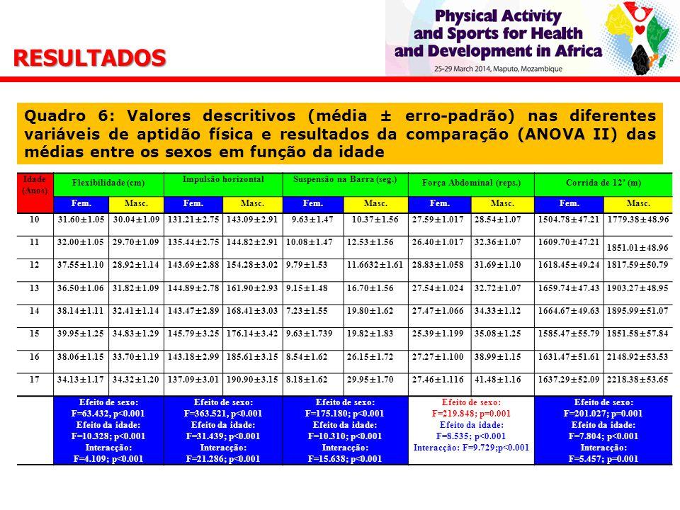 Suspensão na Barra (seg.) Força Abdominal (reps.)