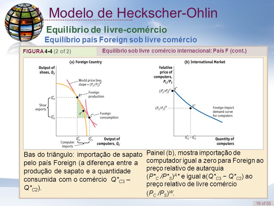 1 Modelo de Heckscher-Ohlin