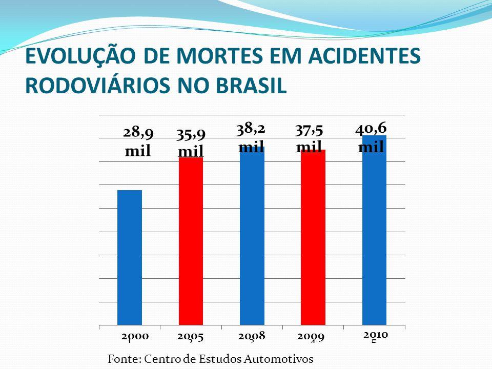 EVOLUÇÃO DE MORTES EM ACIDENTES RODOVIÁRIOS NO BRASIL