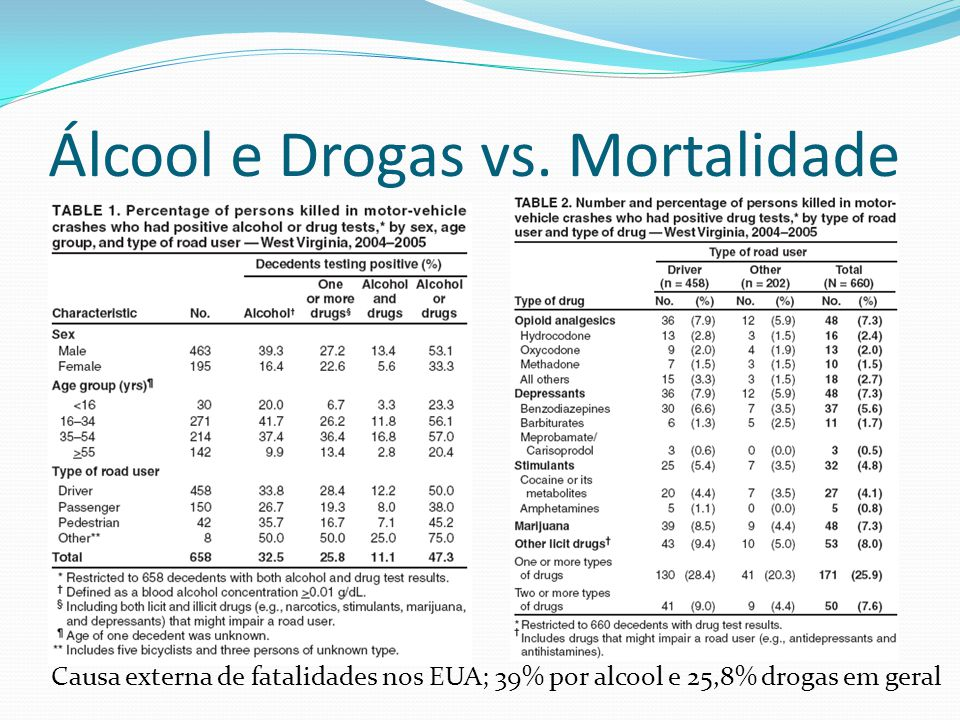 Álcool e Drogas vs. Mortalidade