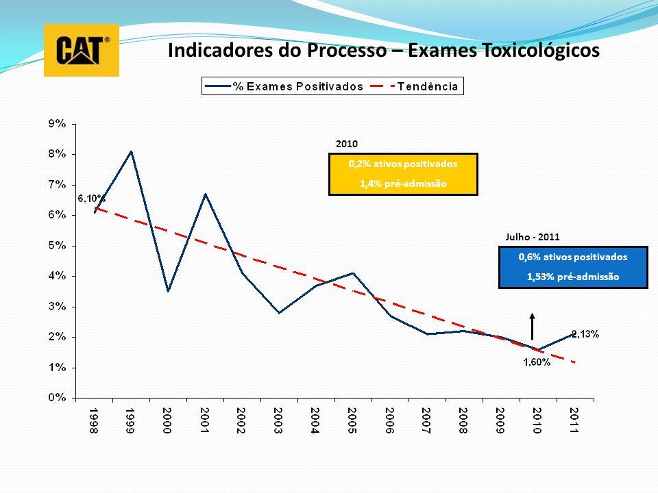 Indicadores do Processo – Exames Toxicológicos