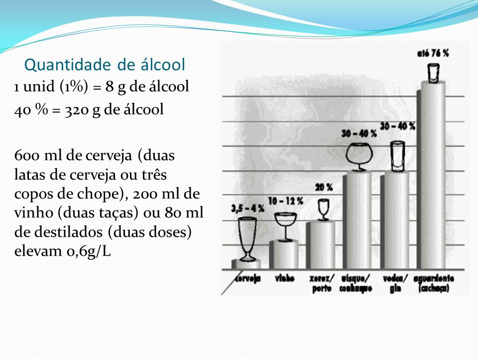 Quantidade de álcool 1 unid (1%) = 8 g de álcool