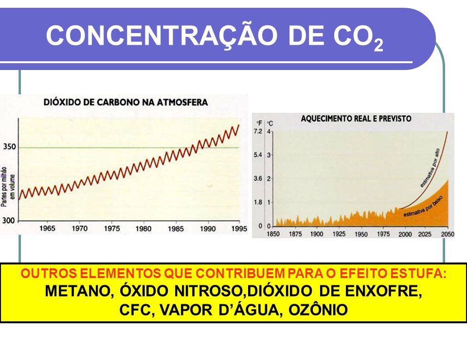 CONCENTRAÇÃO DE CO2 METANO, ÓXIDO NITROSO,DIÓXIDO DE ENXOFRE,