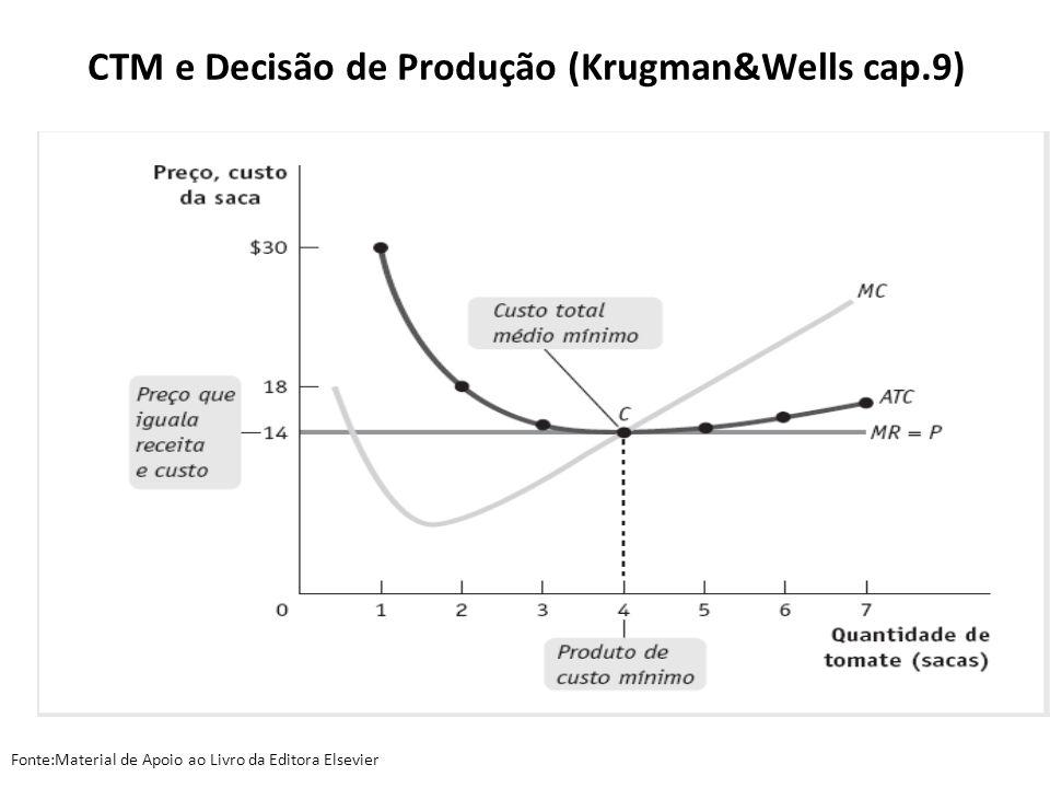 CTM e Decisão de Produção (Krugman&Wells cap.9)