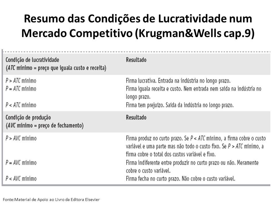 Resumo das Condições de Lucratividade num Mercado Competitivo (Krugman&Wells cap.9)