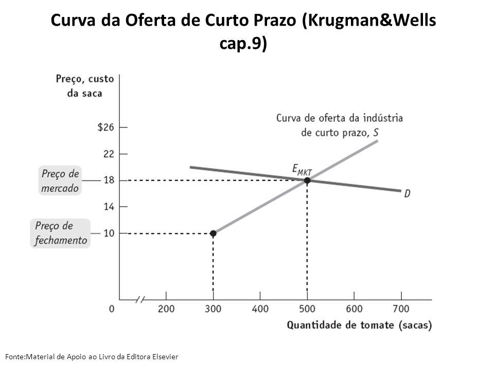 Curva da Oferta de Curto Prazo (Krugman&Wells cap.9)