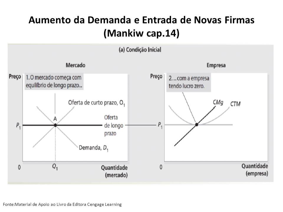 Aumento da Demanda e Entrada de Novas Firmas (Mankiw cap.14)