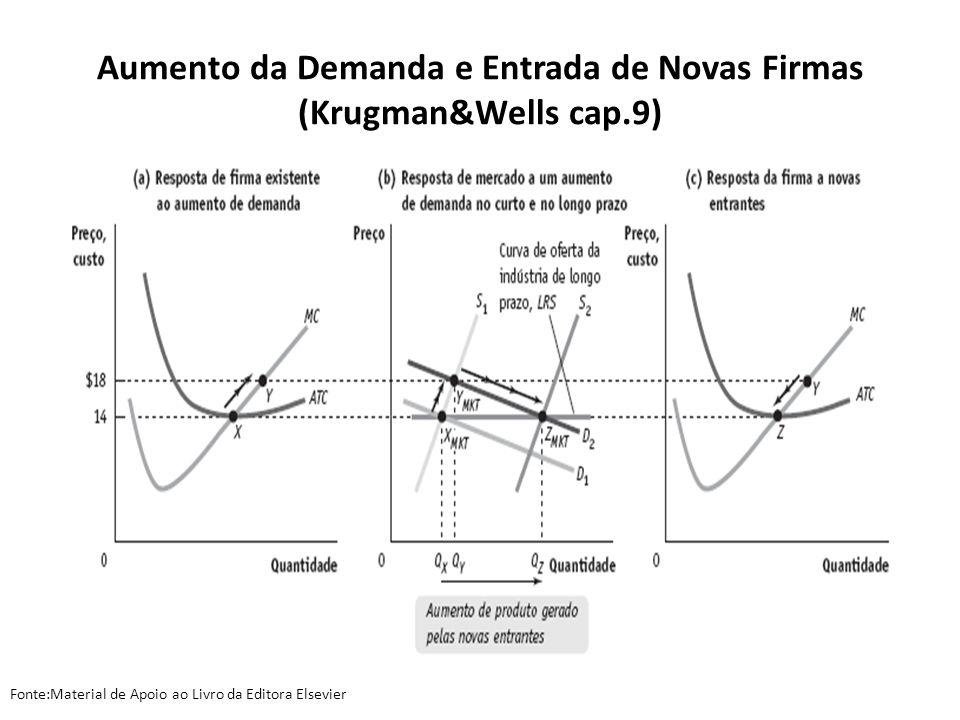 Aumento da Demanda e Entrada de Novas Firmas (Krugman&Wells cap.9)