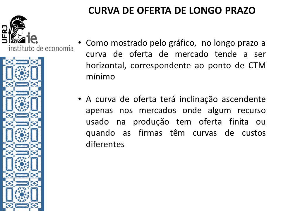 CURVA DE OFERTA DE LONGO PRAZO