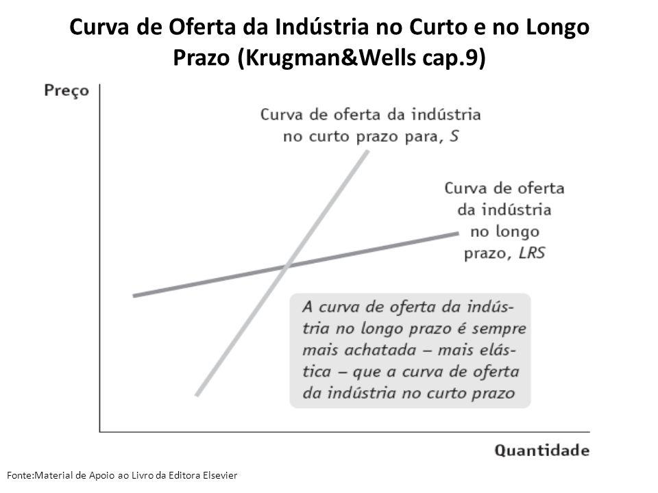 Curva de Oferta da Indústria no Curto e no Longo Prazo (Krugman&Wells cap.9)