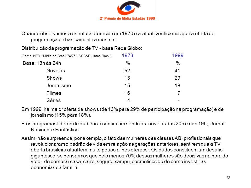 Distribuição da programação de TV - base Rede Globo: