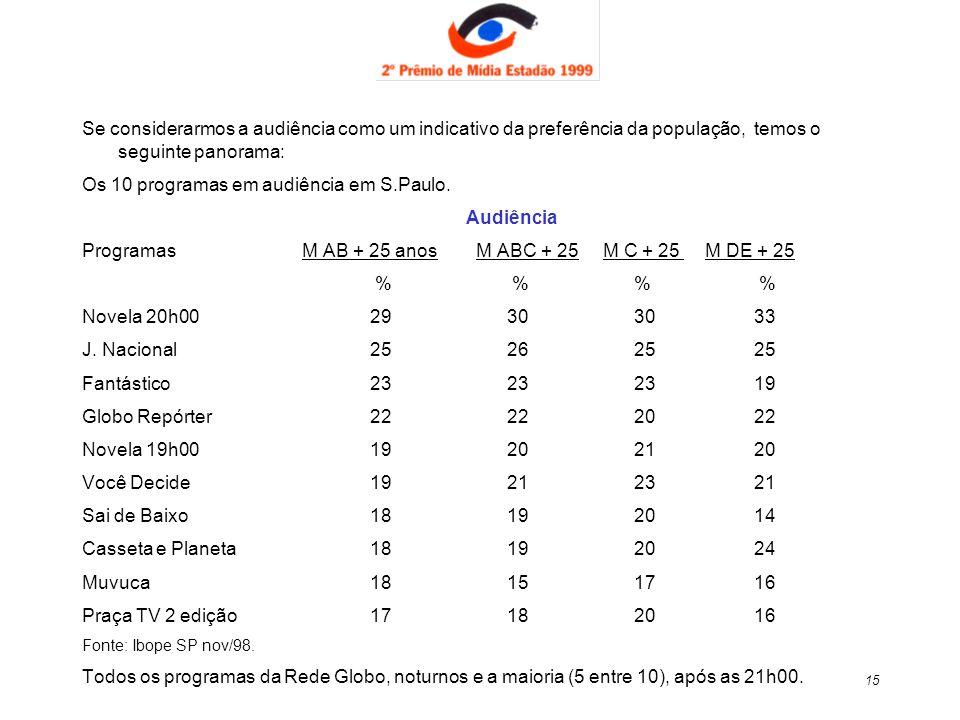 Os 10 programas em audiência em S.Paulo. Audiência