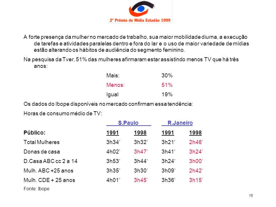 Os dados do Ibope disponíveis no mercado confirmam essa tendência: