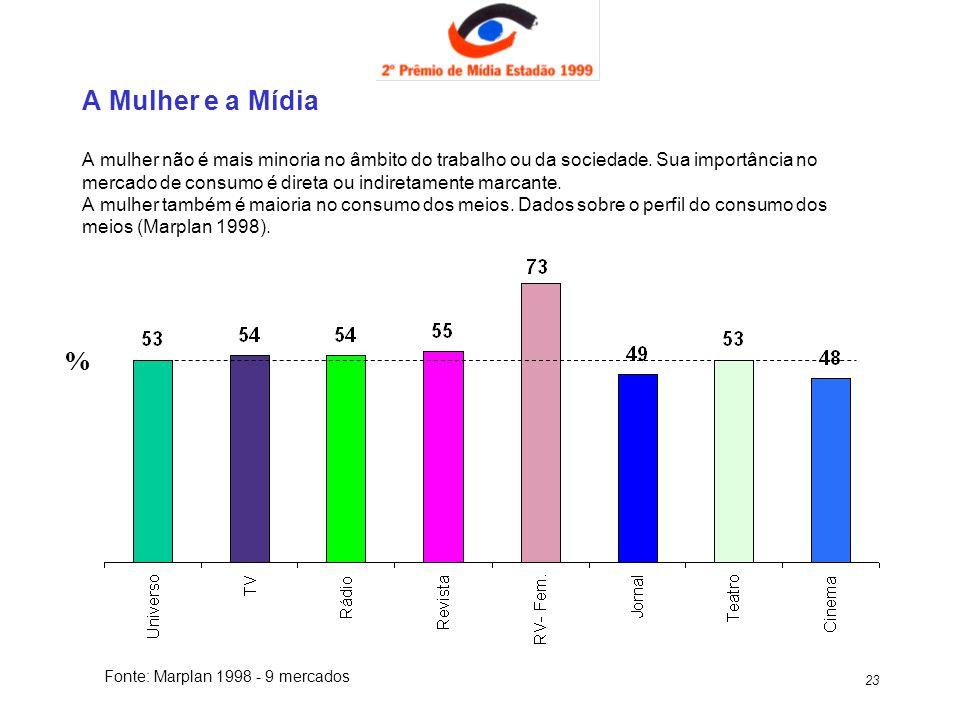 A Mulher e a Mídia A mulher não é mais minoria no âmbito do trabalho ou da sociedade. Sua importância no mercado de consumo é direta ou indiretamente marcante. A mulher também é maioria no consumo dos meios. Dados sobre o perfil do consumo dos meios (Marplan 1998).