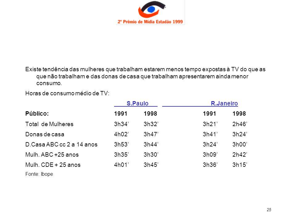 Horas de consumo médio de TV: S.Paulo R.Janeiro