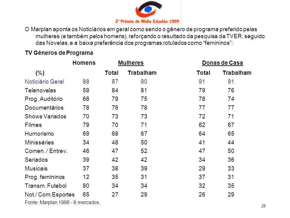 Homens Mulheres Donas de Casa (%) Total Trabalham Total Trabalham
