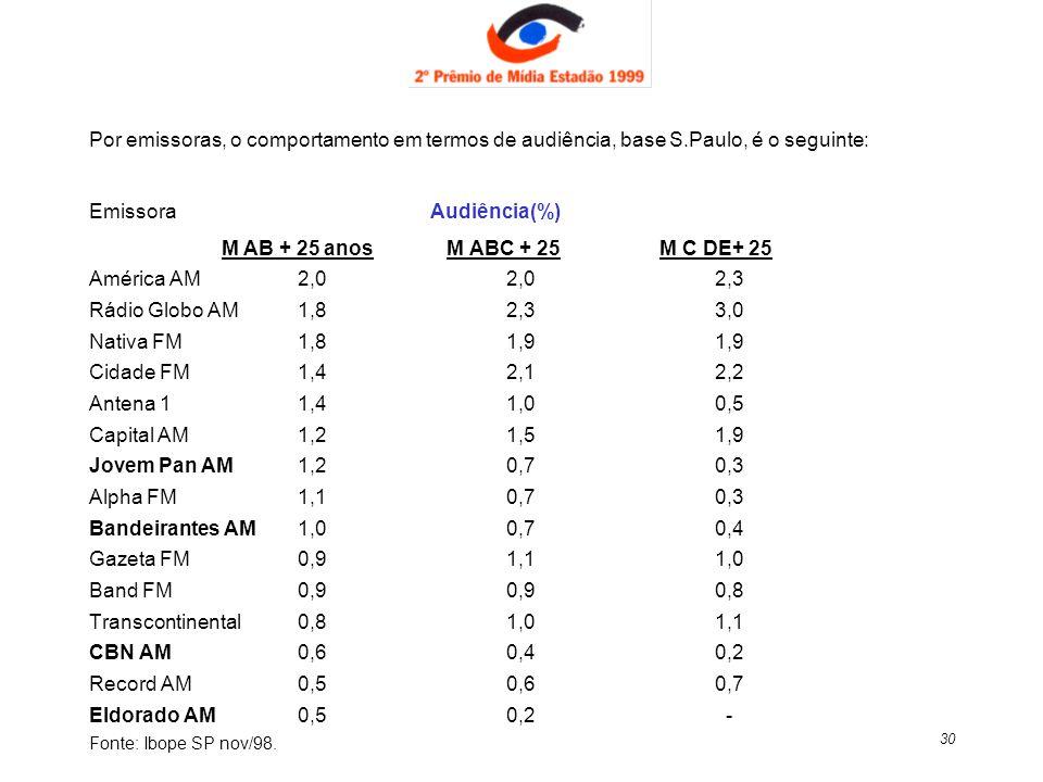 Emissora Audiência(%) M AB + 25 anos M ABC + 25 M C DE+ 25