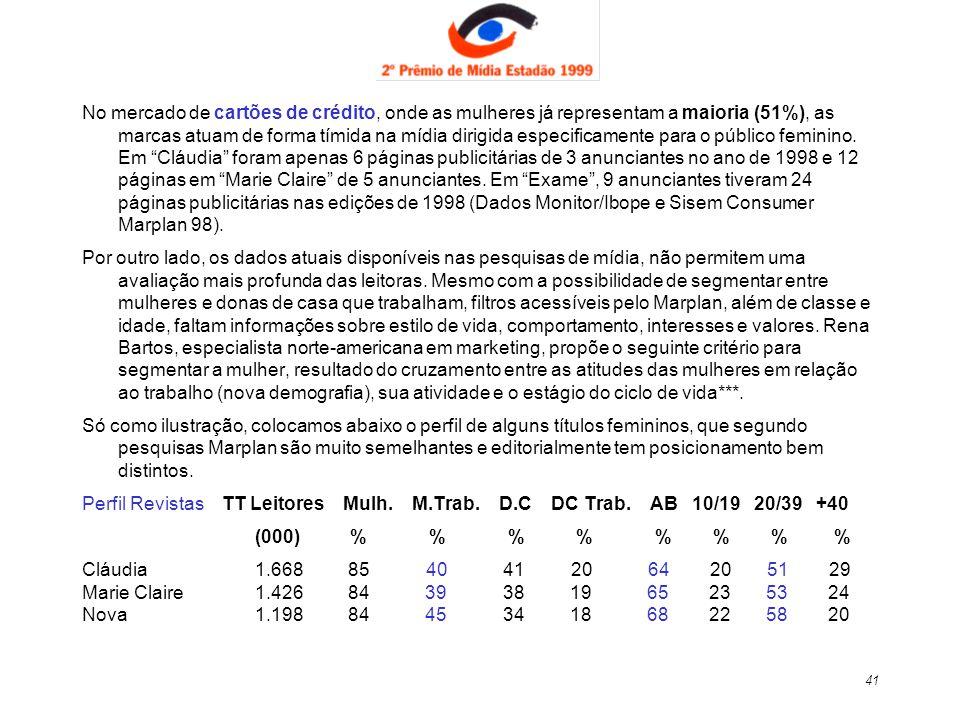No mercado de cartões de crédito, onde as mulheres já representam a maioria (51%), as marcas atuam de forma tímida na mídia dirigida especificamente para o público feminino. Em Cláudia foram apenas 6 páginas publicitárias de 3 anunciantes no ano de 1998 e 12 páginas em Marie Claire de 5 anunciantes. Em Exame , 9 anunciantes tiveram 24 páginas publicitárias nas edições de 1998 (Dados Monitor/Ibope e Sisem Consumer Marplan 98).