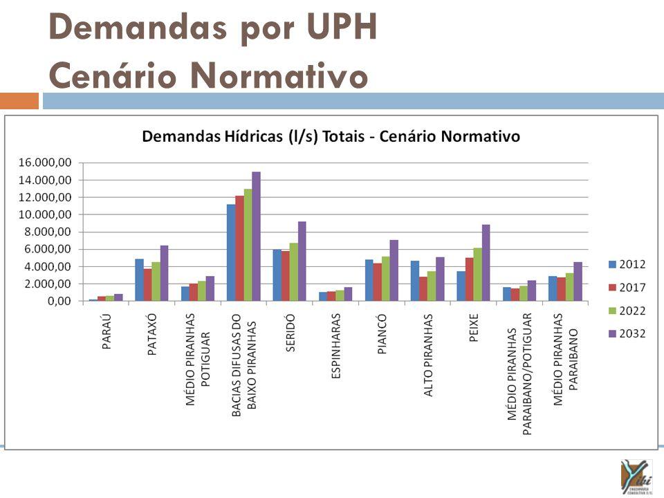 Demandas por UPH Cenário Normativo