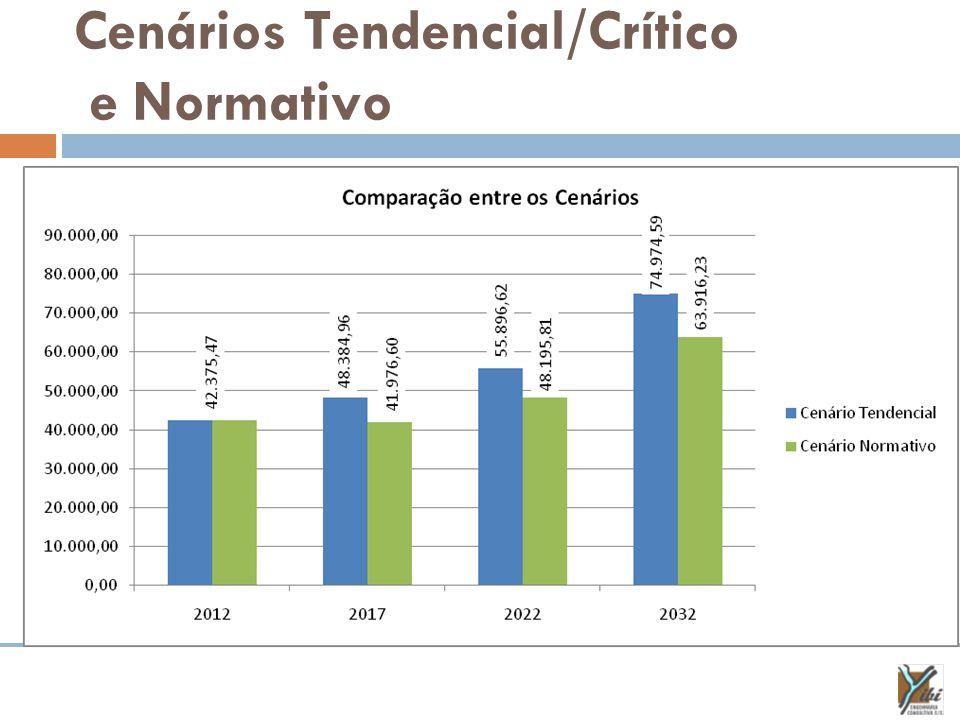 Cenários Tendencial/Crítico e Normativo