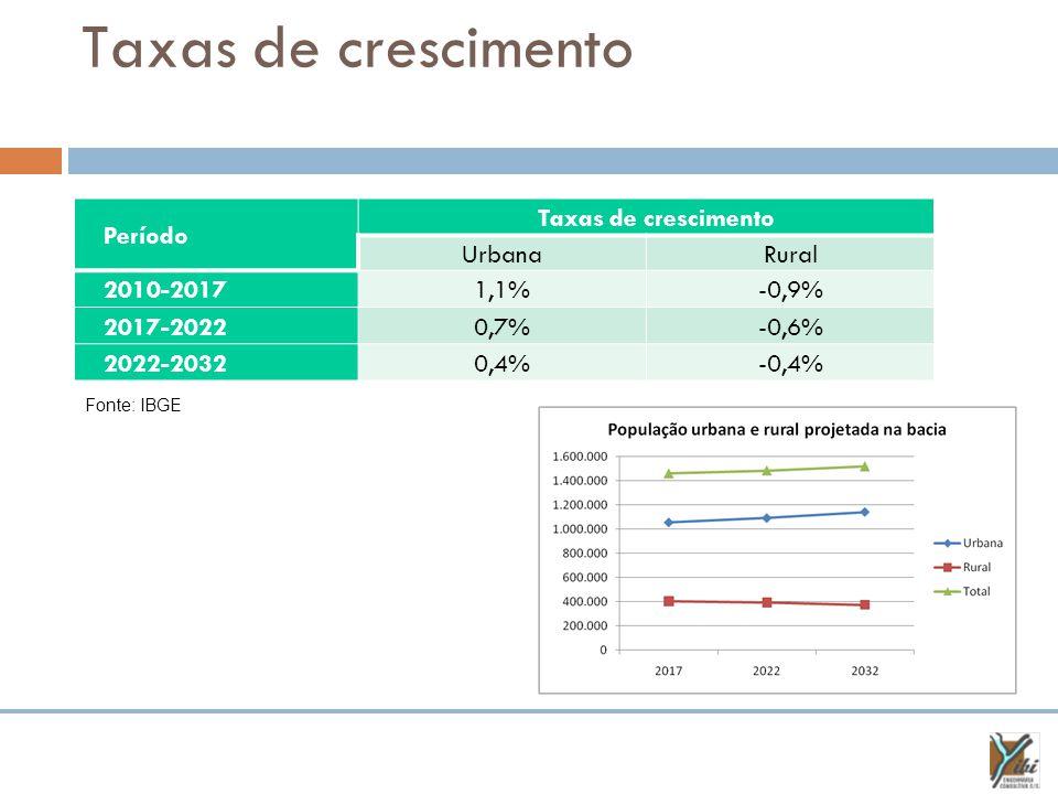 Taxas de crescimento Período Taxas de crescimento Urbana Rural