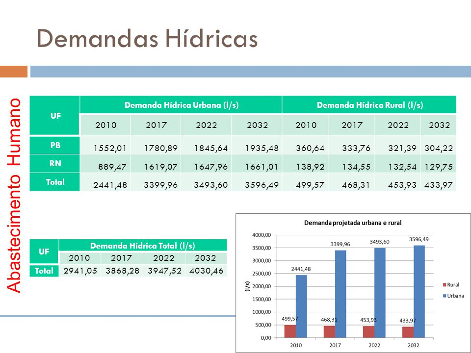 Demandas Hídricas Abastecimento Humano UF Demanda Hídrica Urbana (l/s)