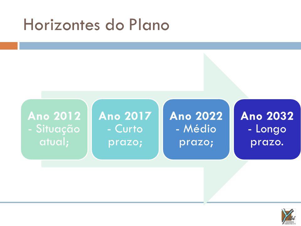 Horizontes do Plano Ano 2012 - Situação atual; Ano 2017 - Curto prazo;