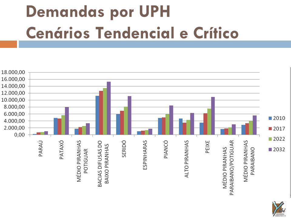Demandas por UPH Cenários Tendencial e Crítico