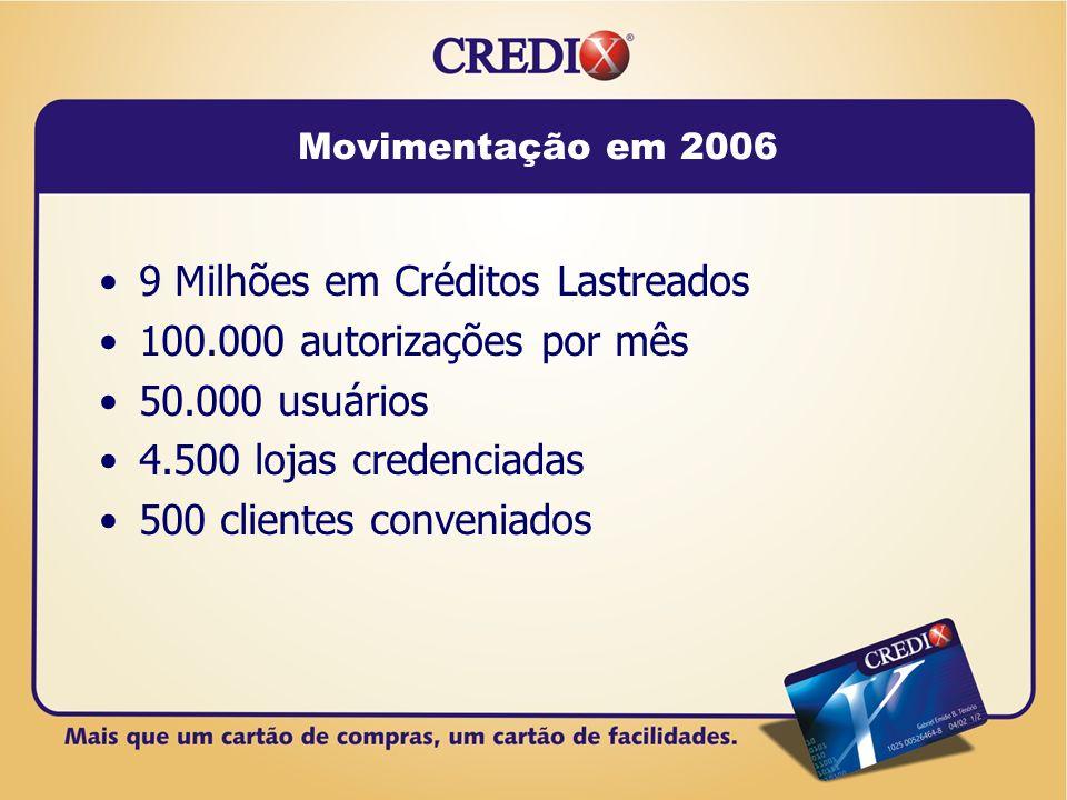 9 Milhões em Créditos Lastreados 100.000 autorizações por mês