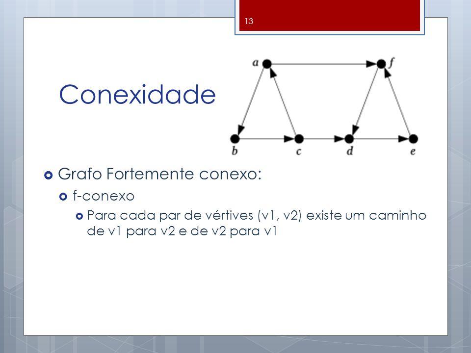Conexidade Grafo Fortemente conexo: f-conexo