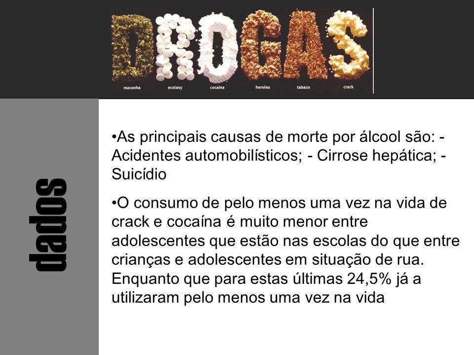 As principais causas de morte por álcool são: - Acidentes automobilísticos; - Cirrose hepática; - Suicídio