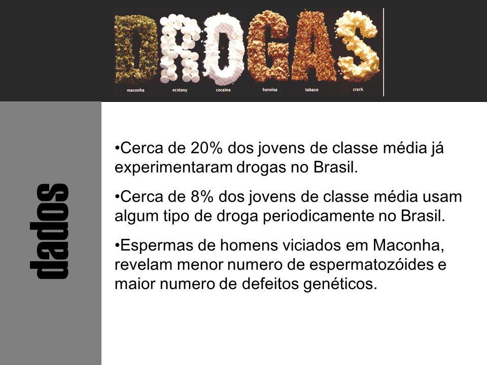 Cerca de 20% dos jovens de classe média já experimentaram drogas no Brasil.
