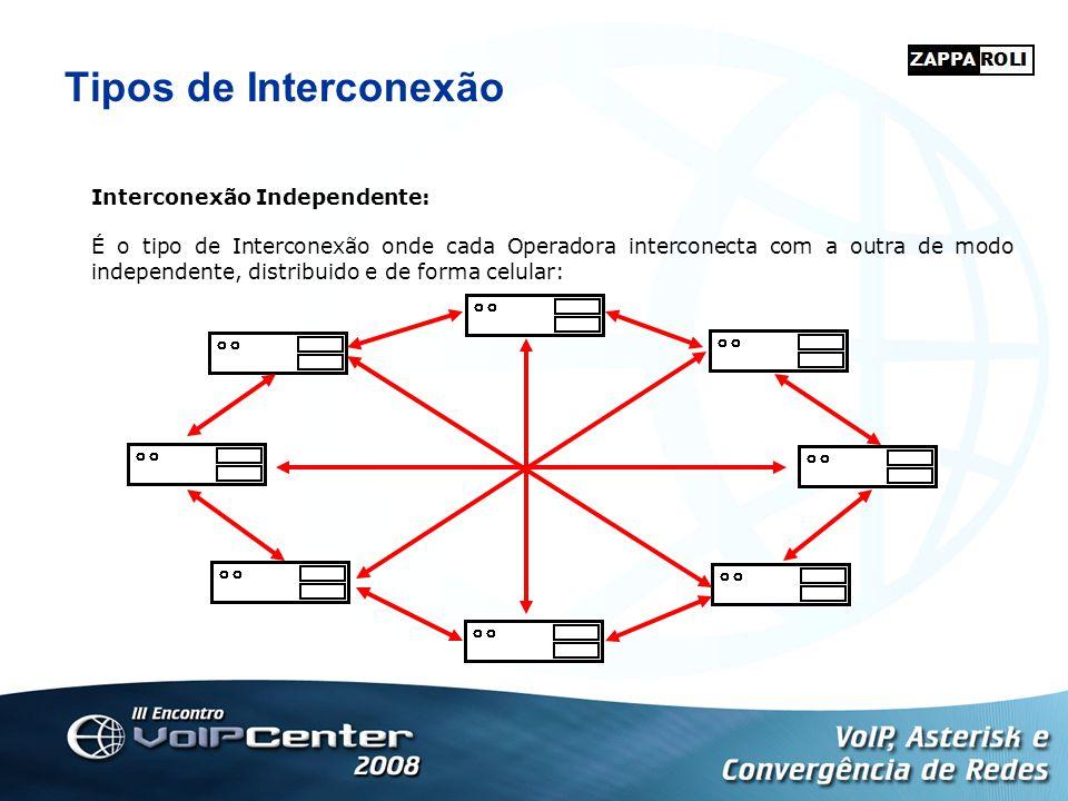 Tipos de Interconexão Interconexão Independente:
