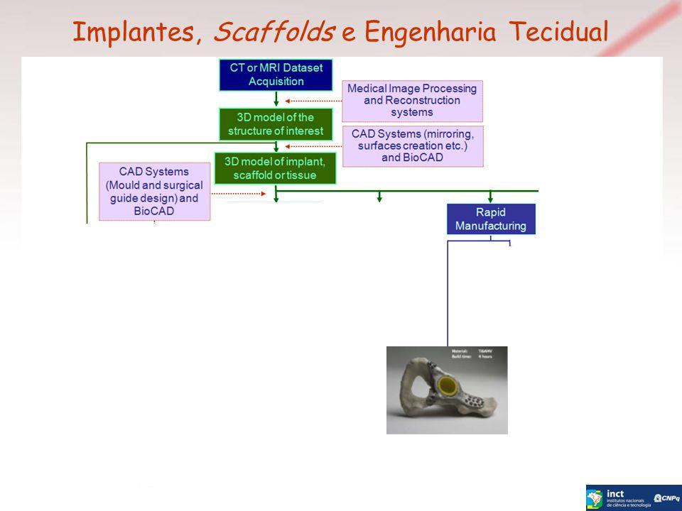 Implantes, Scaffolds e Engenharia Tecidual