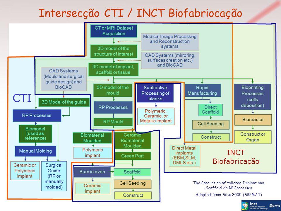 Intersecção CTI / INCT Biofabriocação