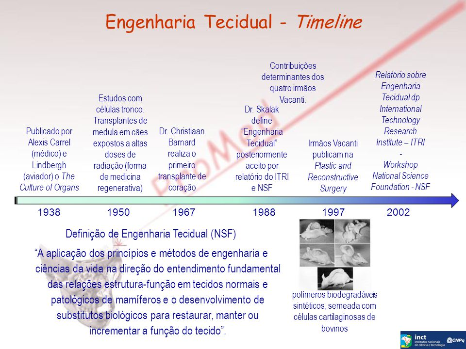 Engenharia Tecidual - Timeline