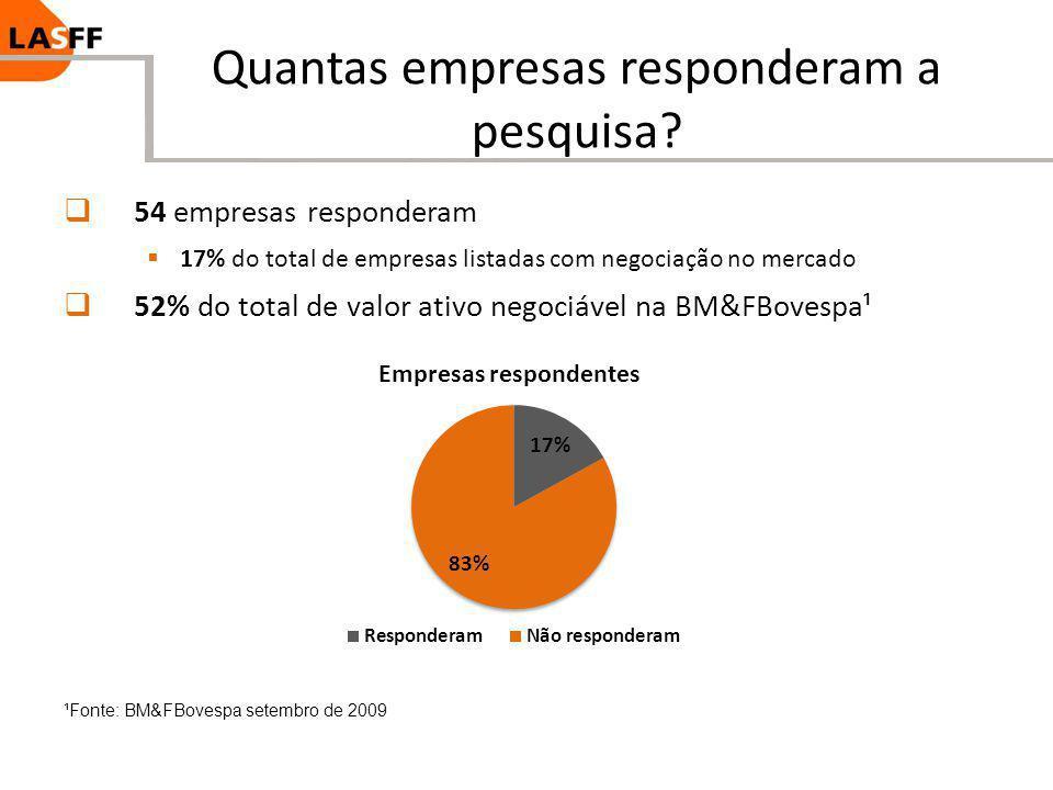 Quantas empresas responderam a pesquisa