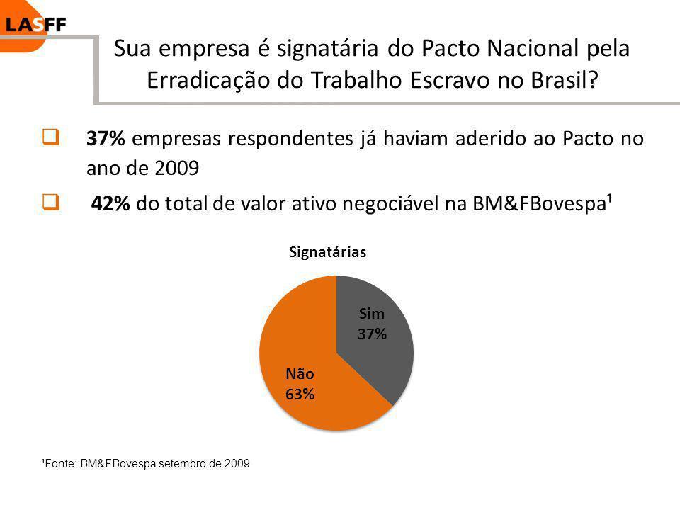 Sua empresa é signatária do Pacto Nacional pela Erradicação do Trabalho Escravo no Brasil