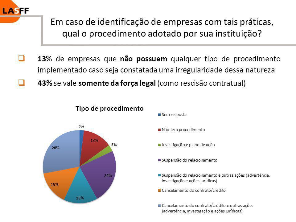 Em caso de identificação de empresas com tais práticas, qual o procedimento adotado por sua instituição