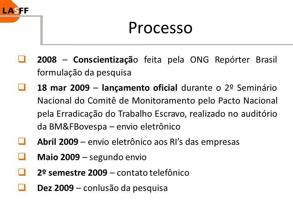 Processo 2008 – Conscientização feita pela ONG Repórter Brasil formulação da pesquisa.