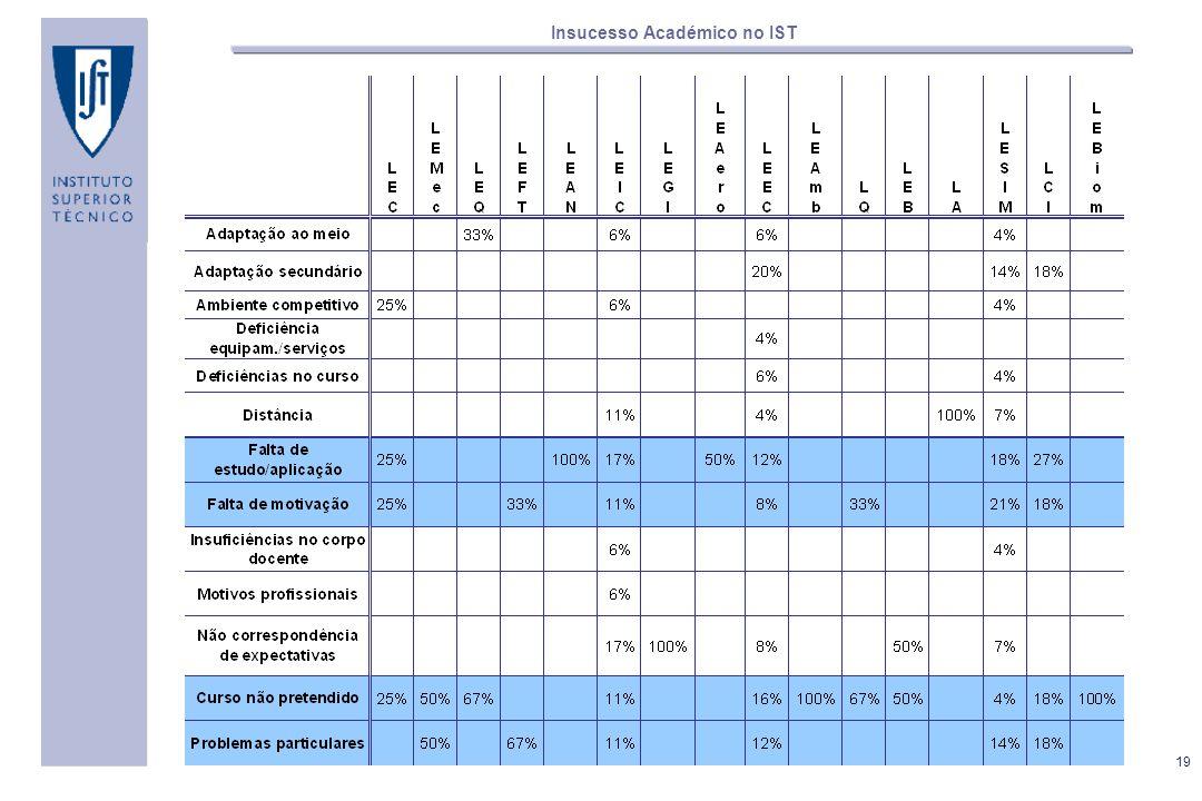 Olhando, agora, para a distribuição dos motivos para o mau desempenho pelas várias licenciaturas, constata-se que o baixo número de respostas em alguns cursos apenas permite tecer algumas tendências.