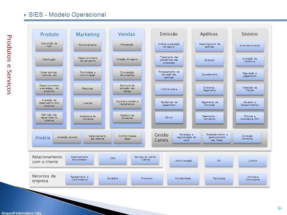 SIES - Modelo Operacional