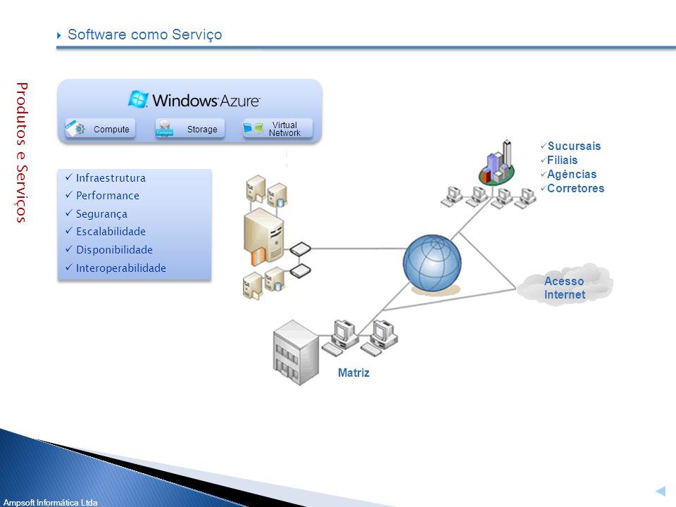 Software como Serviço Produtos e Serviços Sucursais Filiais Agências