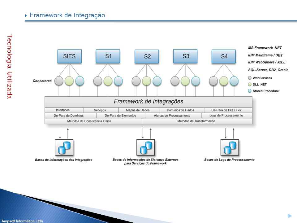 Framework de Integração