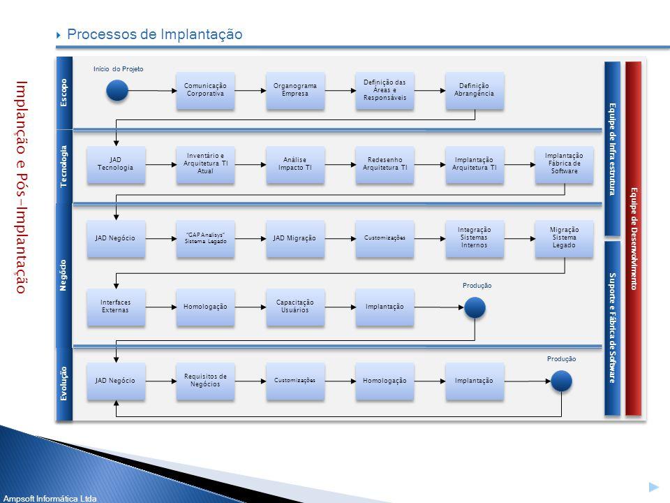Processos de Implantação