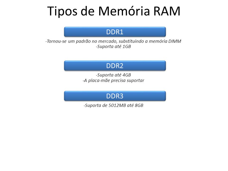Tipos de Memória RAM DDR1 DDR2 DDR3